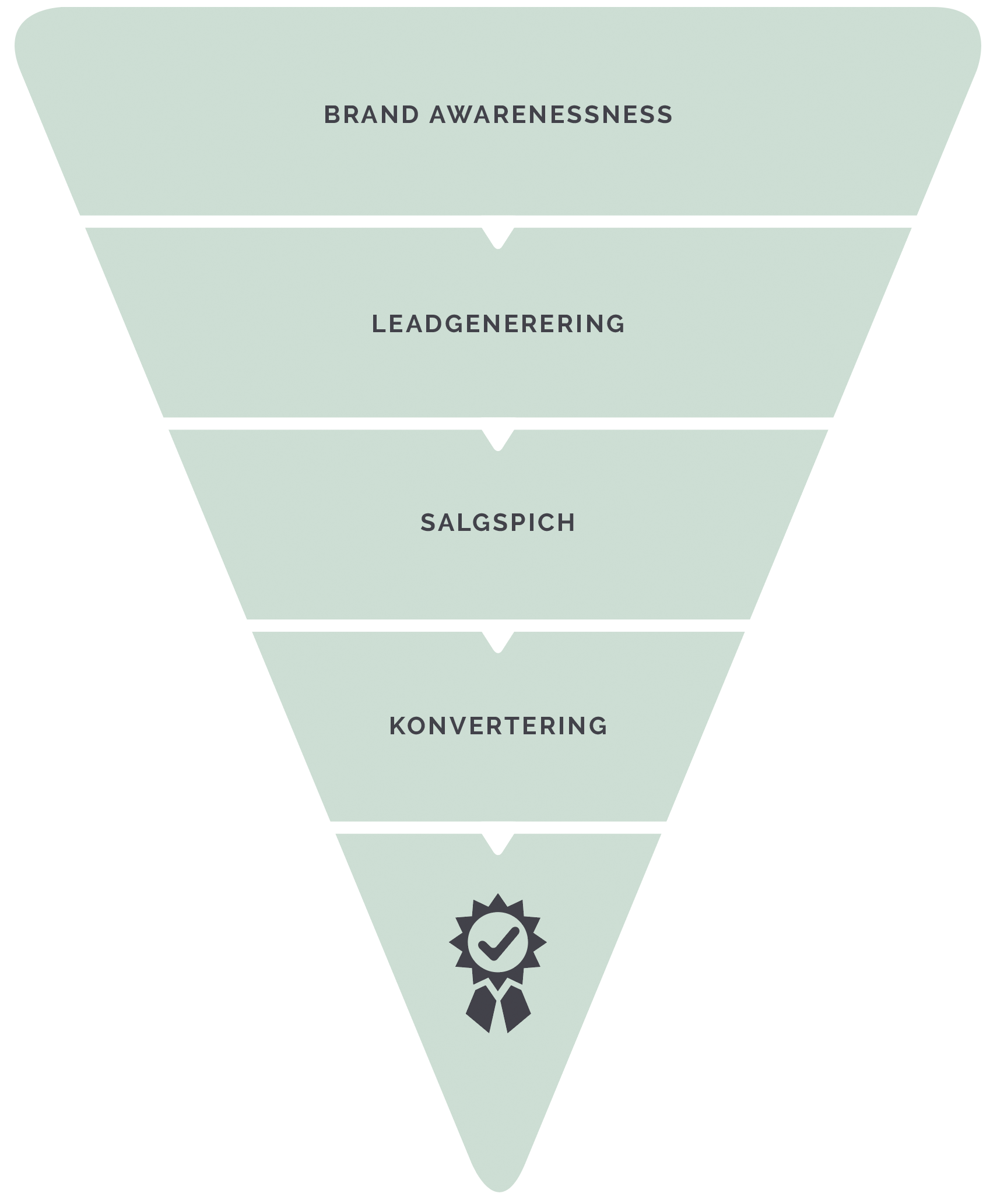 salesfunnel-model-brand-awareness-leadgenerering-salgspitch-konvetering